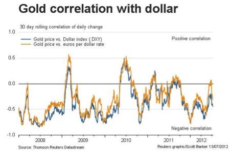 gold correlation to usd (c) Thomson Reuters