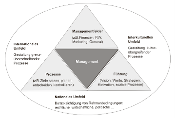 context-based Management