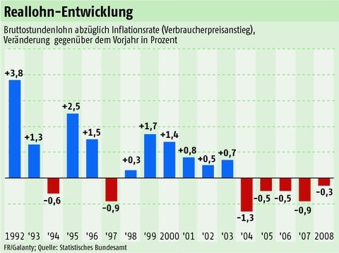 real wages,